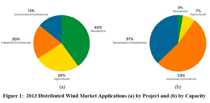 Figure 1: 2013 Distributed Wind Market Applications (a) by Project and (b) by Capacity