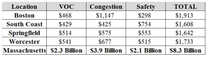 Cost of Congestion in MA