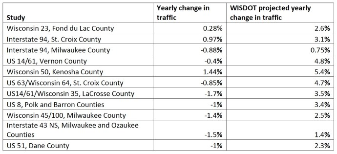 WISDOT projected yearly change in traffic vs. Yearly Change in Traffic
