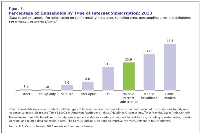 Figure 3. Percentage of Households by Type of Internet Subscription: 2013