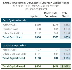 TABLE 1: Upstate & Downstate Suburban Capital Needs