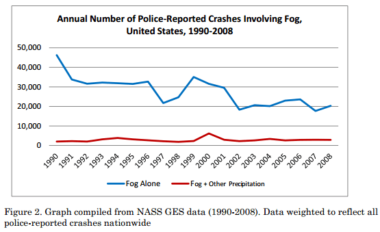 Figure 2. Graph compiled from NASS GES data (1990-2008). Data weighted to reflect all police-reported crashes nationwide