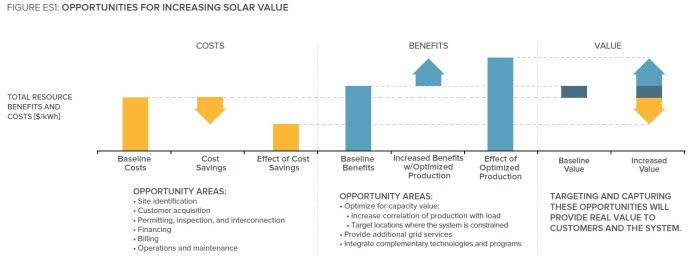 FIGURE ES1: OPPORTUNITIES FOR INCREASING SOLAR VALUE