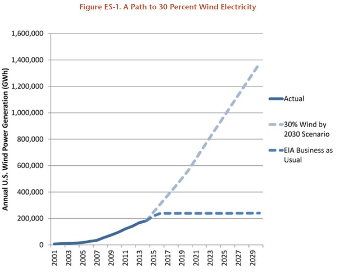 Figure ES-1. A Path to 30 Percent Wind Electricity