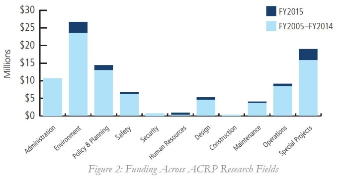 Figure 2: Funding Across ACRP Research Fields