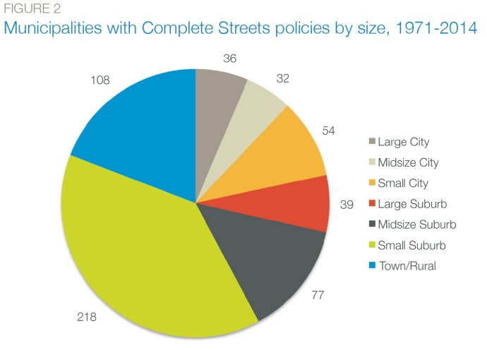 Complete Streets policies by type, 1971-2014