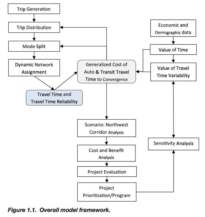 Figure 1.1. Overall model framework.