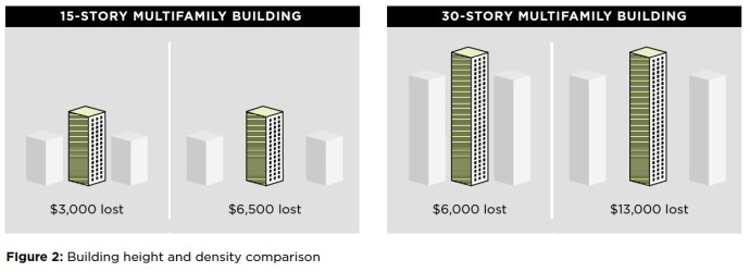 Figure 2: Building height and density comparison