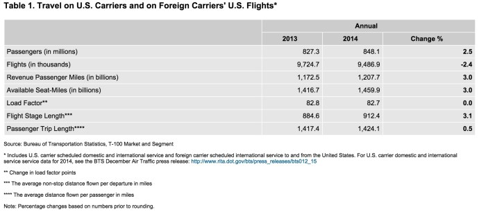 Table 1. Travel on U.S. Carriers and on Foreign Carriers' U.S. Flights*