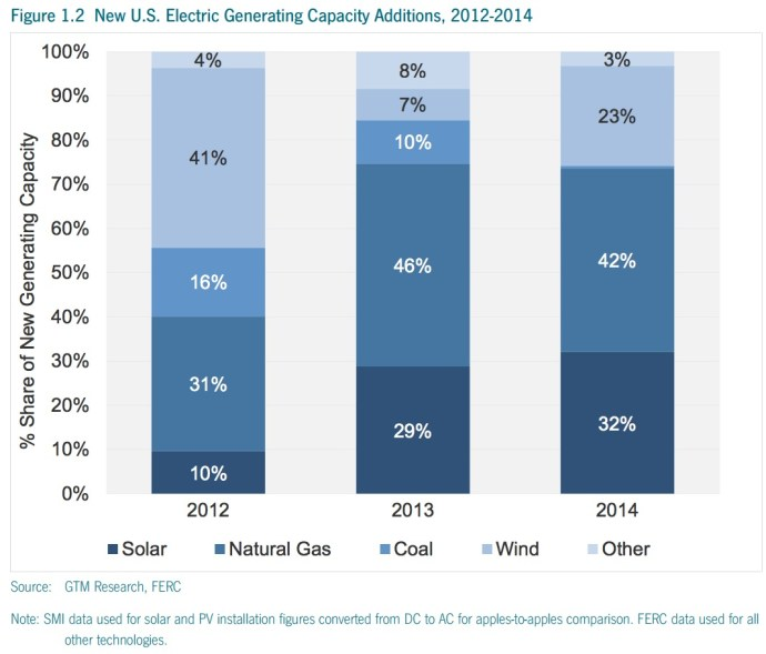 Figure 1.2 New U.S. Electric Generating Capacity Additions, 2012-2014