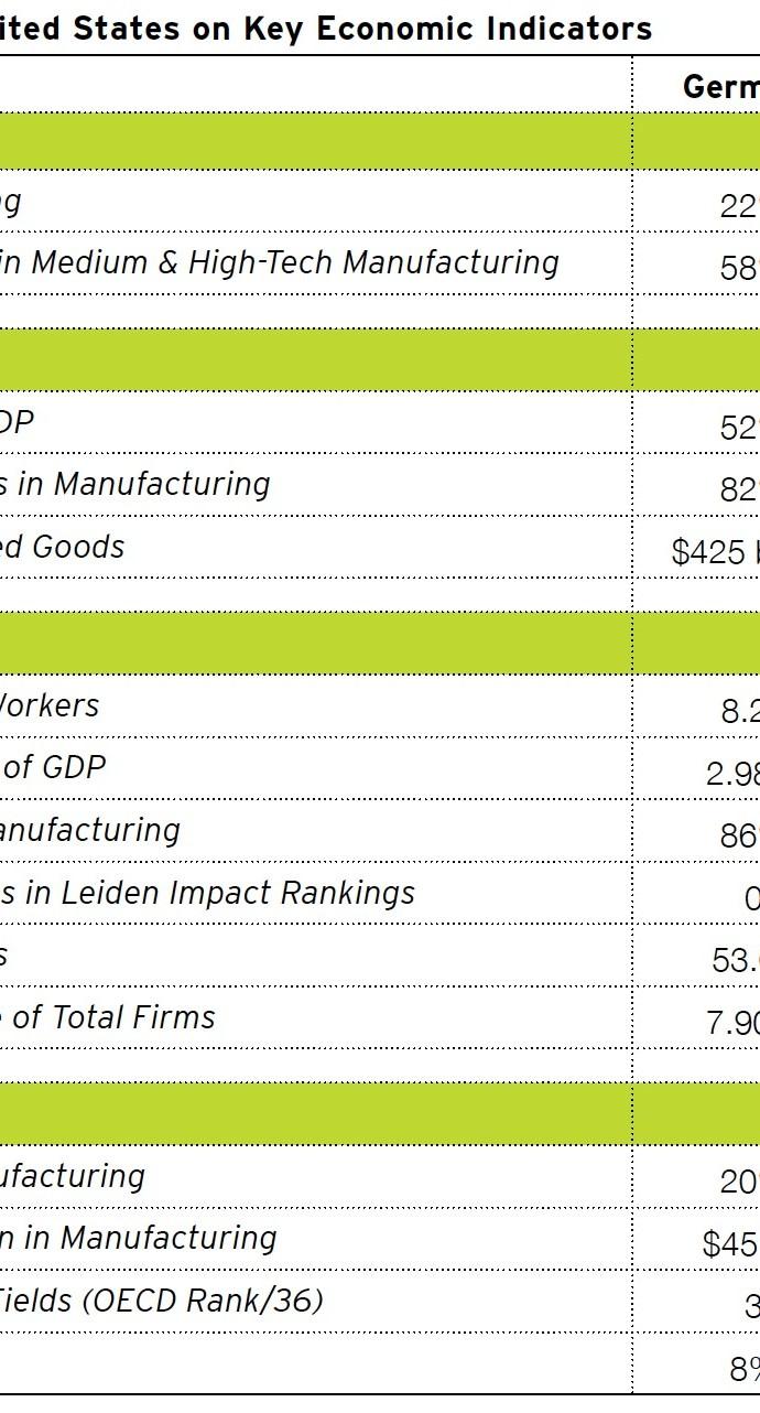 Table 1. Germany vs. the United States on Key Economic Indicators