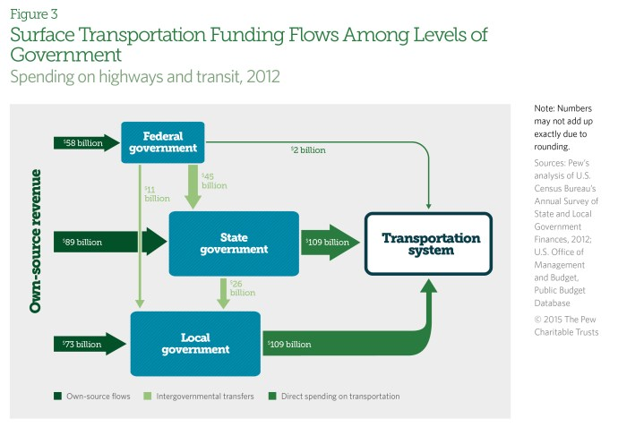 Surface Transportation Funding Flows Among Levels of Government
