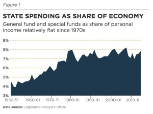 STATE SPENDING AS SHARE OF ECONOMY