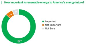 How important is renewable energy to America's energy future?