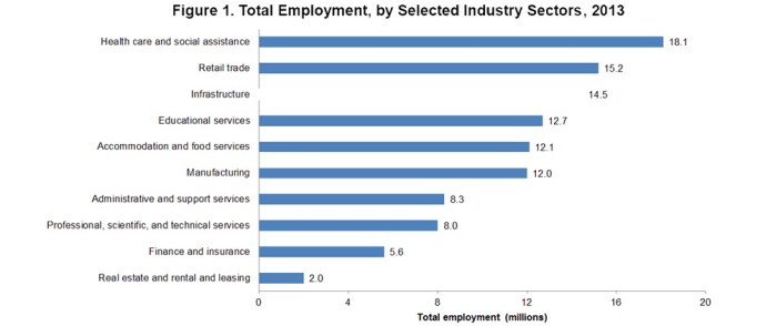 Figure 1: Total Employment, By Selected Industry Sectors, 2013