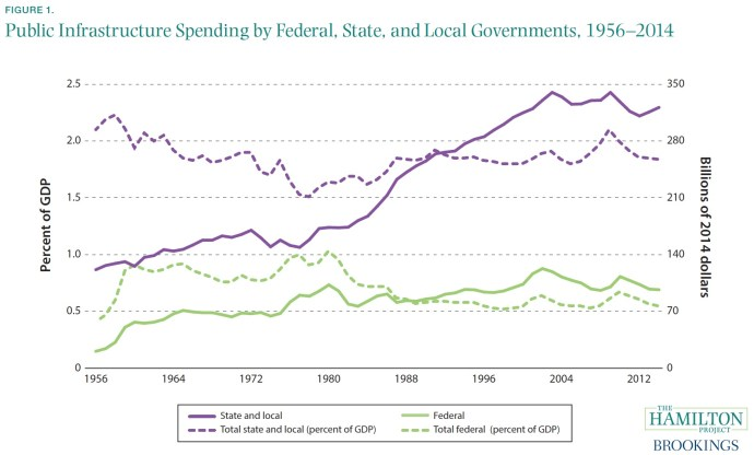 FIGURE 1. Public Infrastructure Spending by Federal, State, and Local Governments, 1956–2014