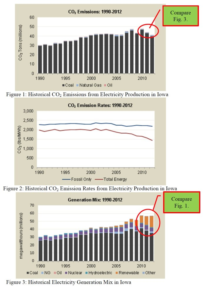 Of particular interest is the corollation especially observable in the 2010 – 2012 years, between the CO2