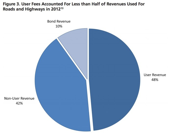 Figure 3. User Fees Accounted For Less than Half of Revenues Used For Roads and Highways in 20121
