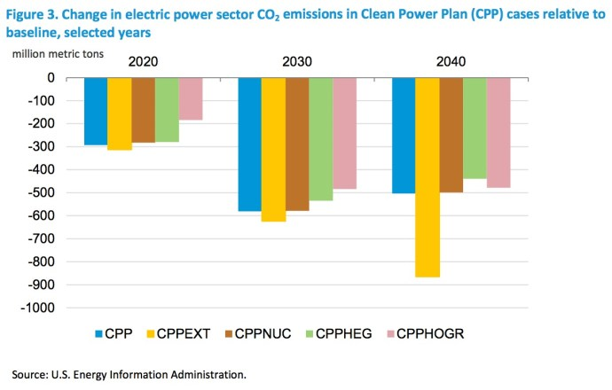 Figure 3. Change in electric power sector CO2 emissions in Clean Power Plan (CPP) cases relative to baseline, selected years