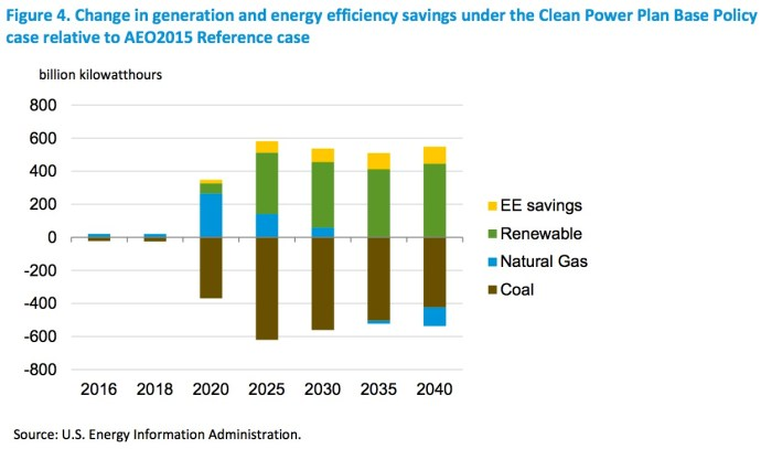 Figure 4. Change in generation and energy efficiency savings under the Clean Power Plan Base Policy case relative to AEO2015 Reference case