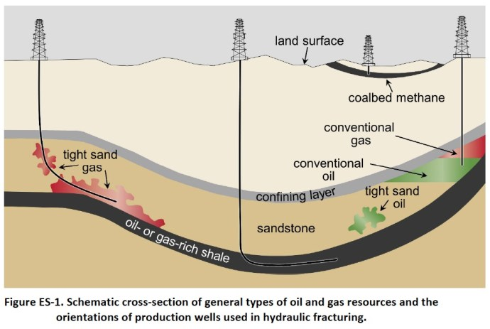 Figure ES-1. Schematic cross-section of general types of oil and gas resources and the orientations of production wells used in hydraulic fracturing.