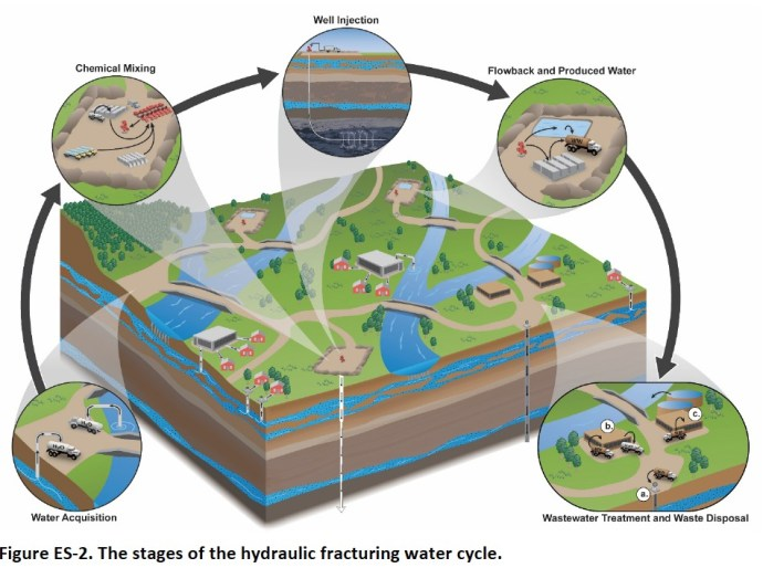 Figure ES-2. The stages of the hydraulic fracturing water cycle.
