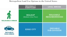 Metropolitan Land Use Options in the United States