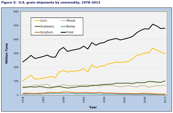 Figure 3: U.S. grain shipments by commodity, 1978-2013