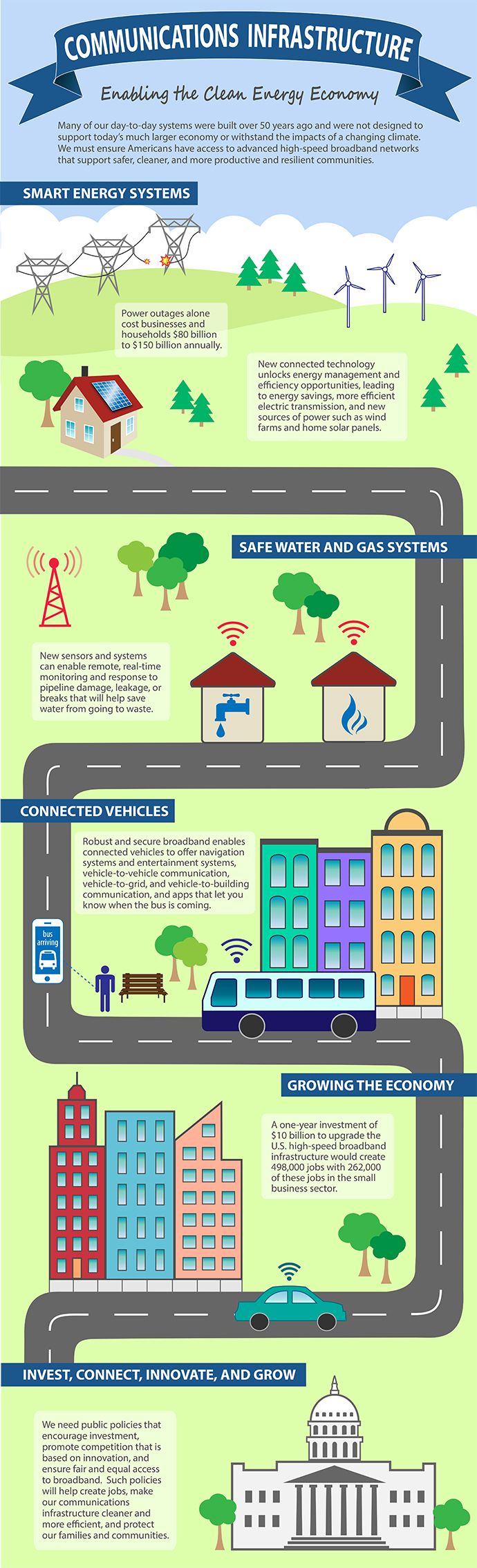Communications Infrastructure - BlueGreen Alliance Infographic