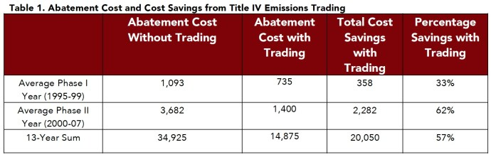 Table 1. Abatement Cost and Cost Savings from Title IV Emissions Trading
