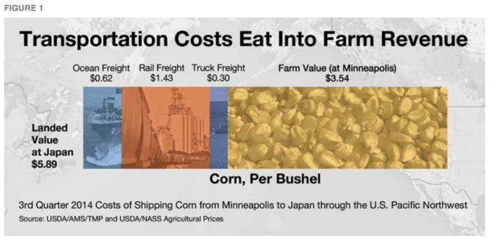 FIGURE 1: Transportation Costs Eat Into Farm Revenue