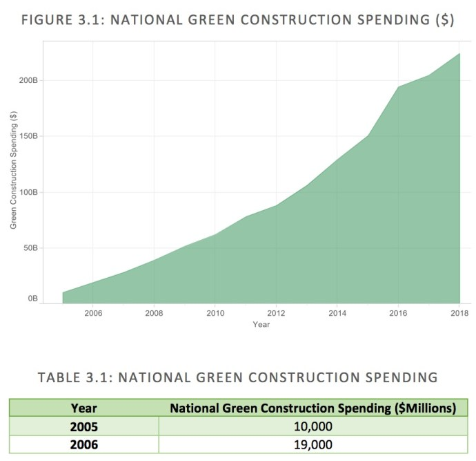 FIGURE 3.1:	NATIONAL	GREEN	CONSTRUCTION	SPENDING	($)