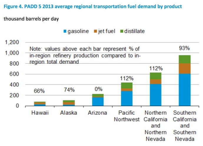 Figure 4. PADD 5 2013 average regional transportation fuel demand by product