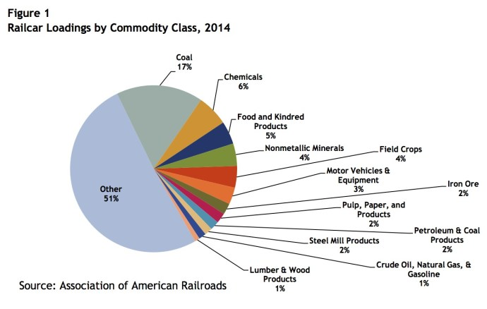 Figure 1: Railcar Loadings by Commodity Class, 2014