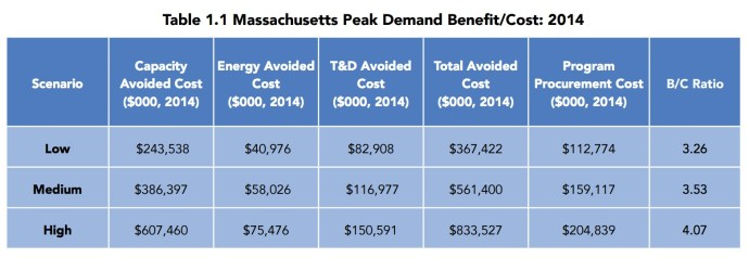 Table 1.1 Massachusetts Peak Demand Benefit/Cost: 2014