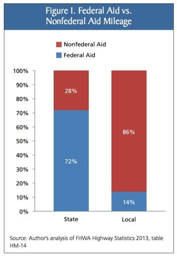 Figure 1. Federal Aid vs. Nonfederal Aid Mileage