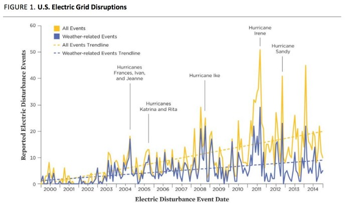 FIGURE 1. U.S. Electric Grid Disruptions