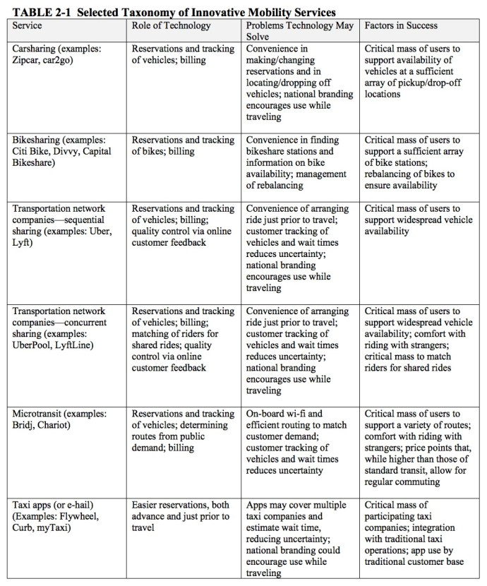 TABLE 2-1 Selected Taxonomy of Innovative Mobility Services
