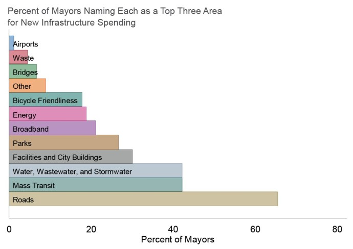 Percent of Mayors Naming Each as a Topr eTah froer eN eAwr eInaf rastructure Spending for New Infrastructure Spending