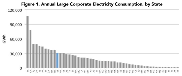 Figure 1. Annual Large Corporate Electricity Consumption, by State