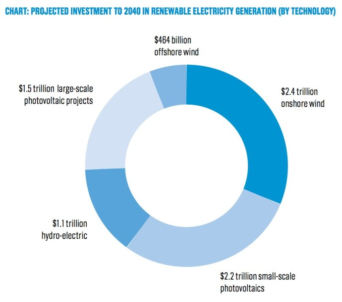 Chart: Projected investment to 2040 in renewable electricity generation (by technology)