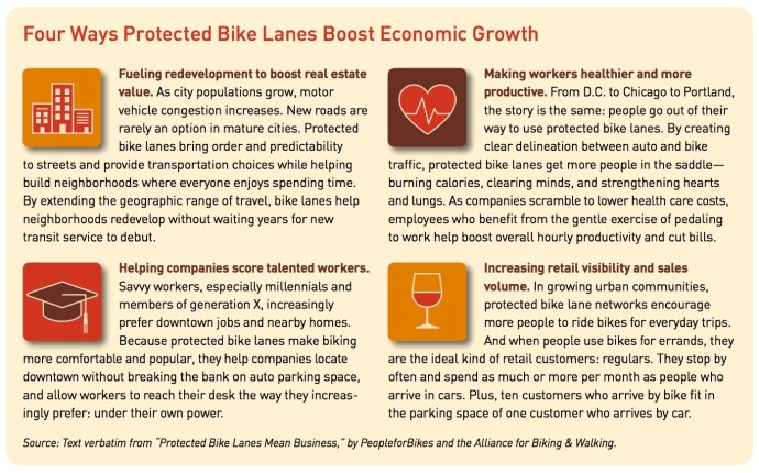 Four Ways Protected Bike Lanes Boost Economic Growth