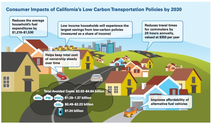 Consumer Impacts of California's Low Carbon Transportation Policies by 2030