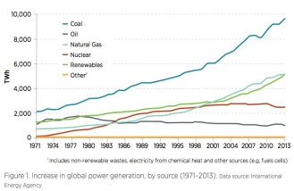 Figure 1. Increase in global power generation, by source (1971–2013).