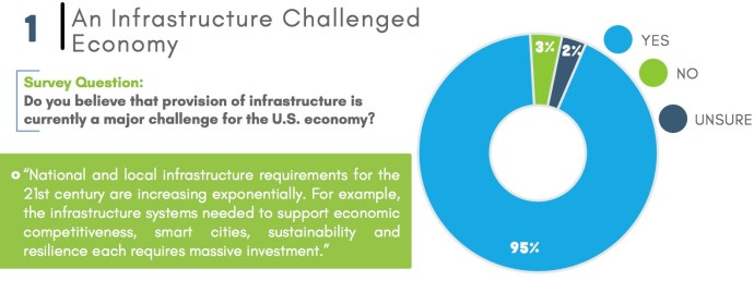 Survey Question: Do you believe that provision of infrastructure is currently a major challenge for the U.S. economy?