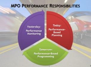 MPO Performance Responsibilities