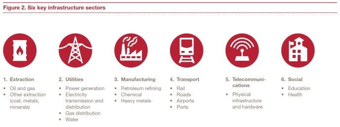 Figure 2. Six key infrastructure sectors
