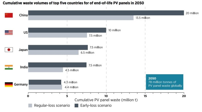 Cumulative waste volumes of top five countries for of end-of-life PV panels in 2050