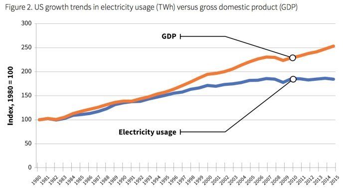 Figure 2: US Growth Trends in Electricity Usage