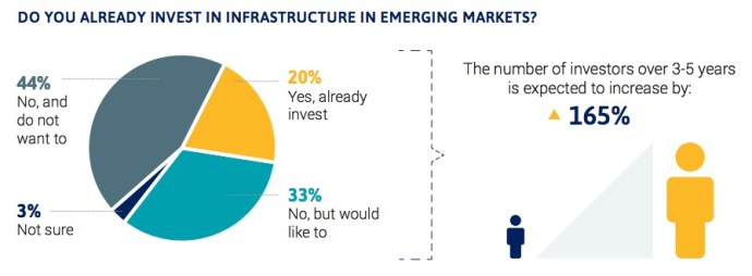 DO YOU ALREADY INVEST IN INFRASTRUCTURE IN EMERGING MARKETS?